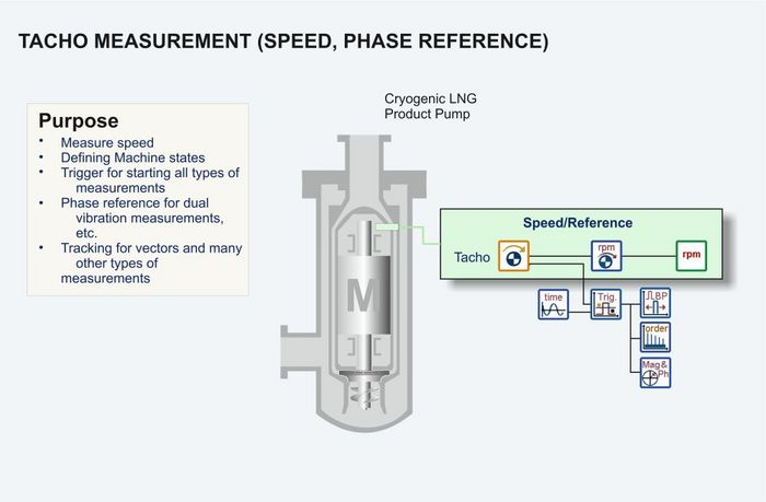 Cryogenic pump tacho measurements graphic