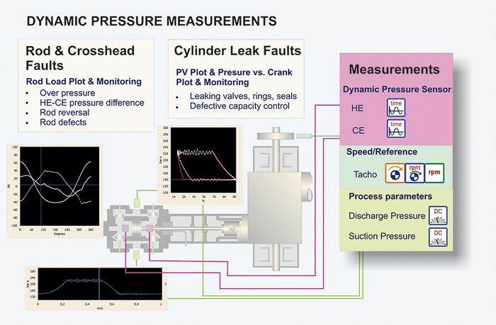 Reciprocating Compressor dynamic pressure measurements scheme
