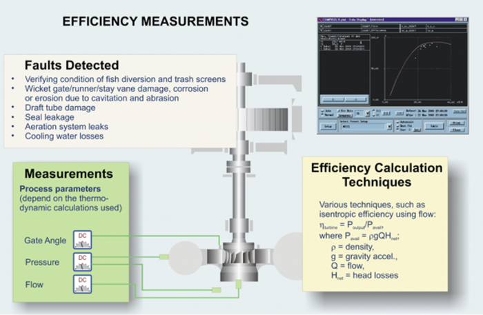 Efficiency Measurements scheme Hydropower
