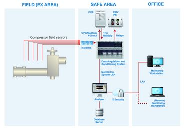 Reciprocating Compressor Monitoring System Scheme