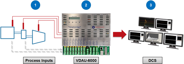 Picture of VDAU-6000 without a database server