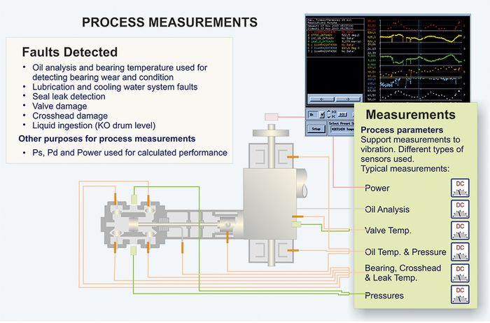 Reciprocating Compressor dynamic process measurements scheme