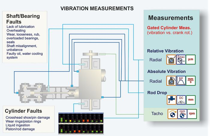 Reciprocating Compressor vibration measurements scheme