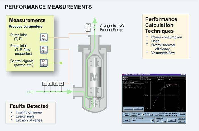 Cryogenic pump performance measurements graphic