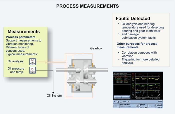 Gearbox process measurements graphic