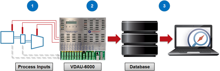 Picture of VDAU-600 with a database server