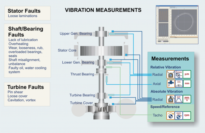 Vibration Measurements scheme Hydropower