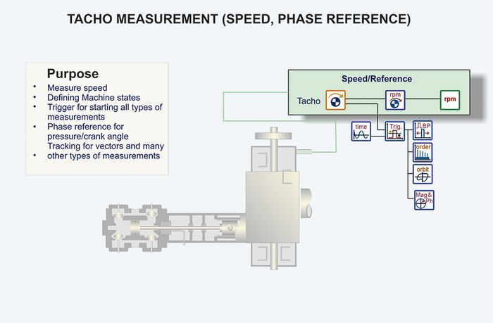 Reciprocating Compressor dynamic tacho measurement scheme
