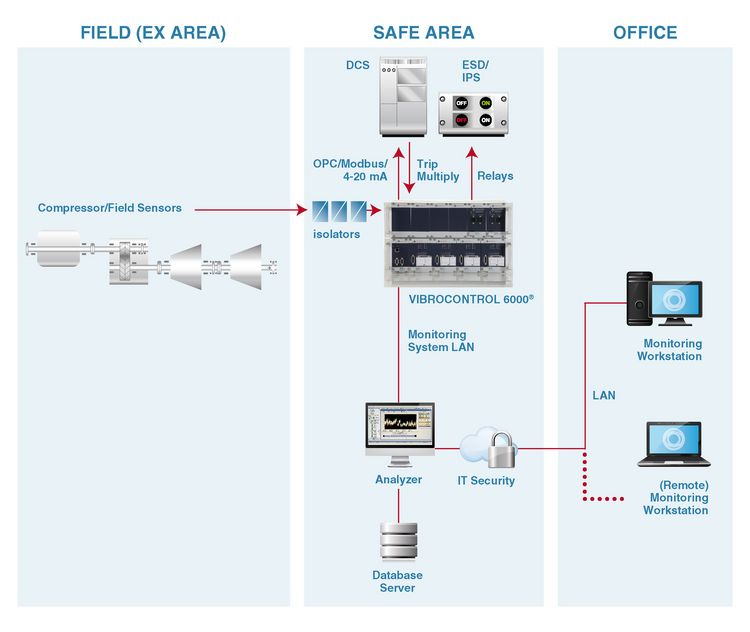 Monitoring system LNG graphic