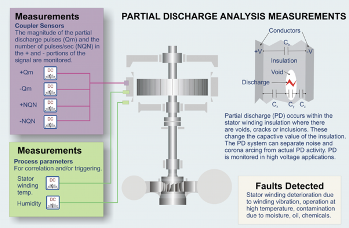 Partical Discharge Analysis scheme Hydropower
