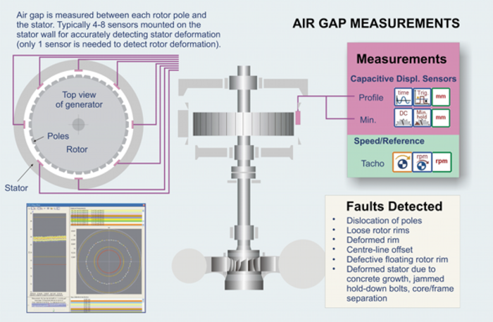 Air Gap Measurements scheme Hydropower