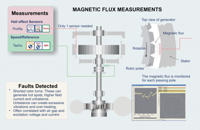 Magnetic Flux Measurements scheme Hydropower