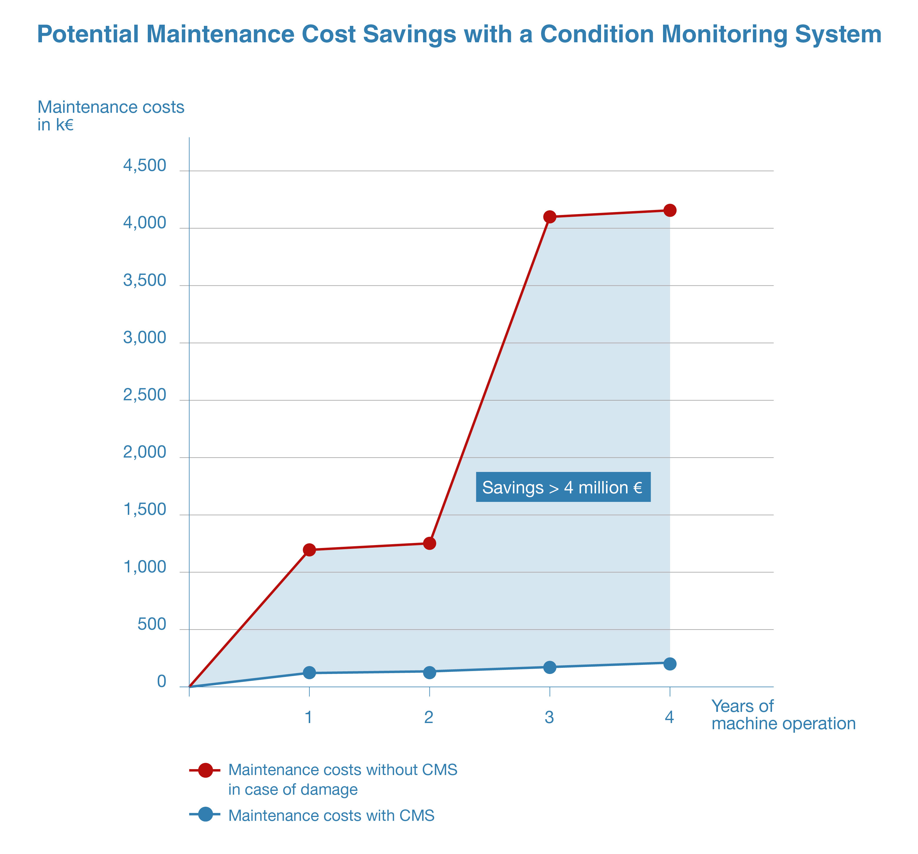 Potential savings by using a CMS vs. maintenance without CMS