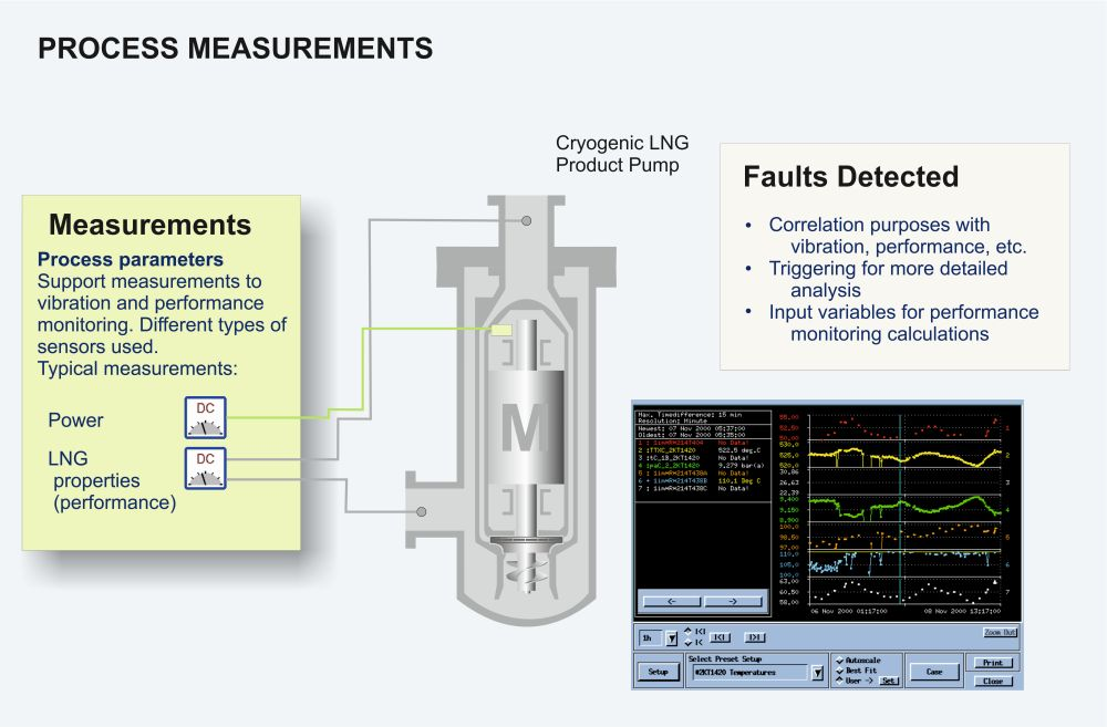 Cryogenic pump process measurements graphic