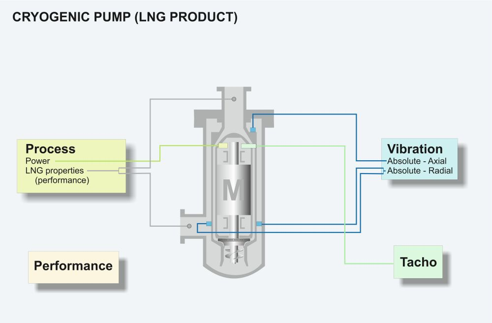 Cryogenic pump measurements graphic