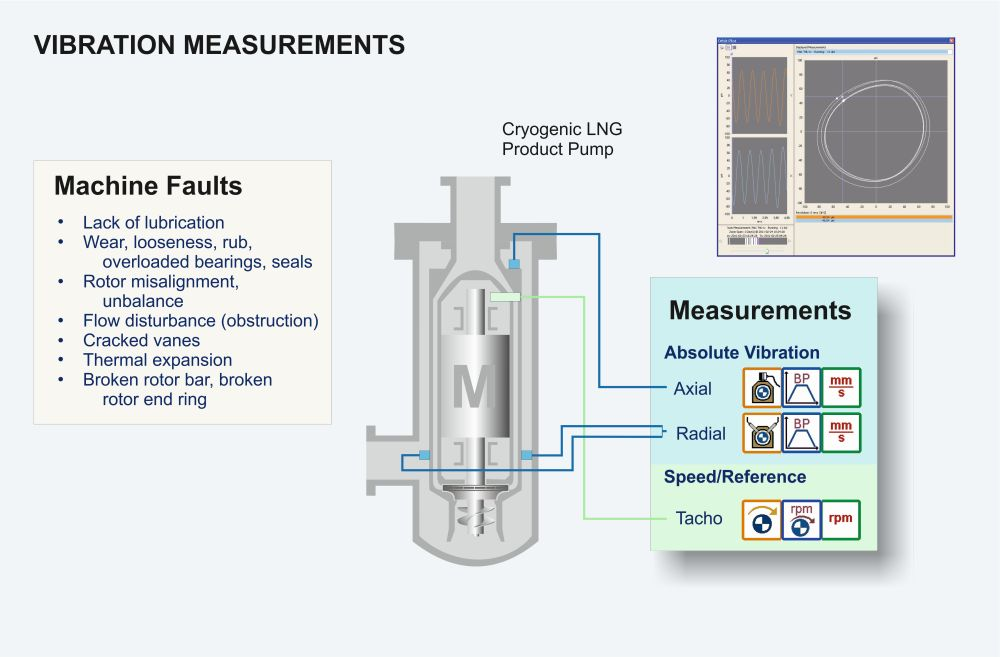 Cryogenic pump vibration measurements graphic