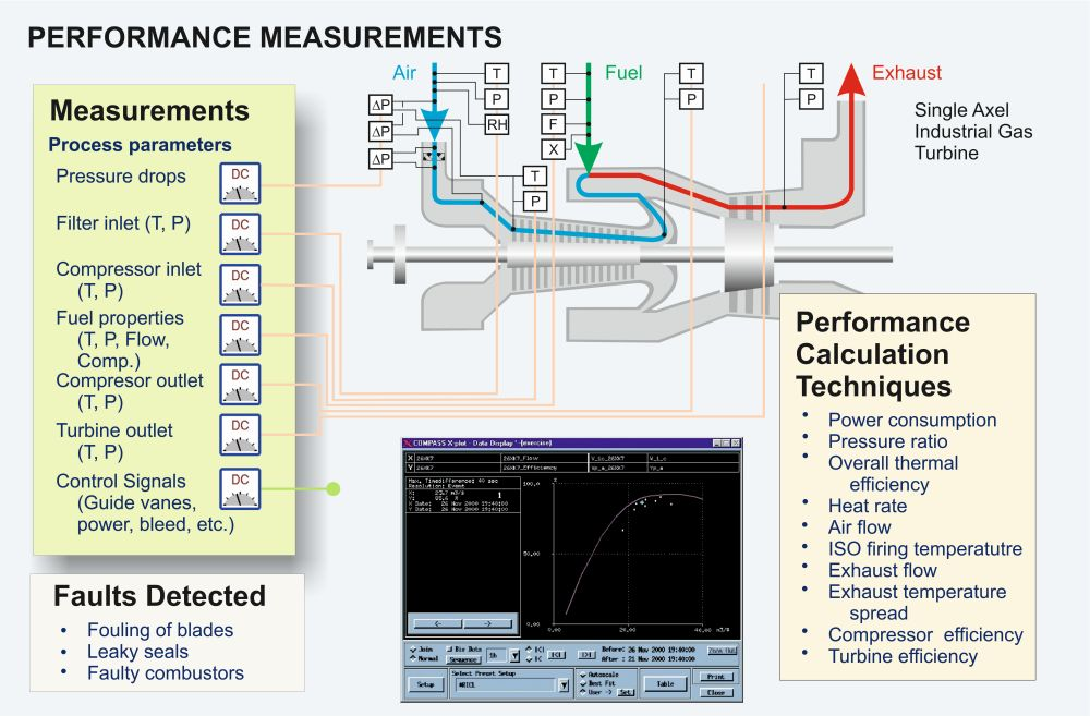 Gas turbine performance measurements graphic