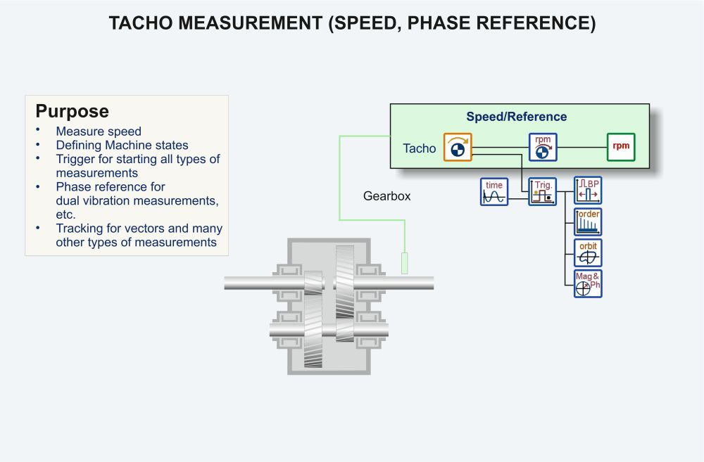 Gearbox tacho measurements graphic