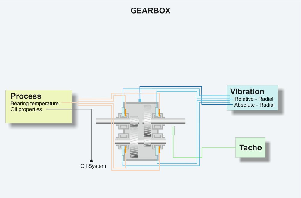 Gearbox measurements graphic