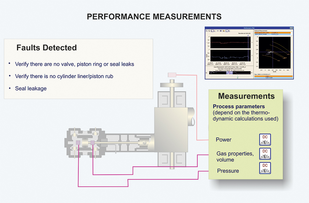 Reciprocating Compressor dynamic performance measurements scheme